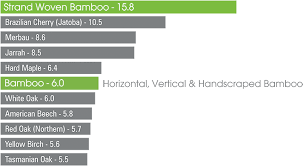 janka wood floor hardness scale bamboo carpet vidalondon