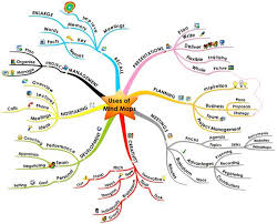 mapping tools mind mapping tools part 1 capitalogix
