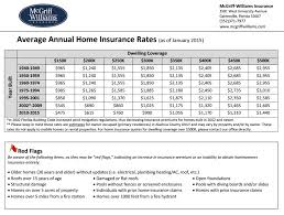 home insurance rates gainesville fl as of january 2016