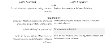 Responsibilities Of A Engineer Data Scientist And Data Engineer In The Ideal World U2013 Monjurul Habib