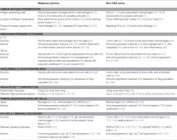 Sample Respiratory Therapy Resume by Frontiers Immunosuppressive Mechanisms Of Malignant Gliomas