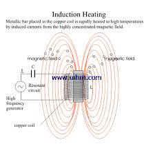How Induction Cooktop Works What Is Induction Heating And Induction Heating Principle United