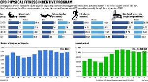 Bench Press Standards By Age The Watchdogs Most Chicago Cops Skip Yearly Fitness Test