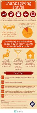 thanksgiving travel statistics safety tips infographic road