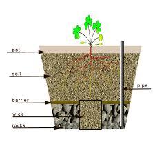 diy self watering herb garden self watering planters diy golfocd com