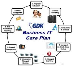 GDK Network Systems Overview of GDK     s Business IT Care Plans  There are   main elements to the GDK IT Support Infrastructure