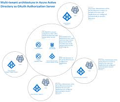 Multi Flow Map Oauth 2 0 Implicit Flow In Azure Active Directory Kloud Blog