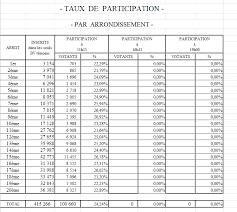 r駸ultats par bureau de vote présidentielle 79 33 de participation à à 19 heures le