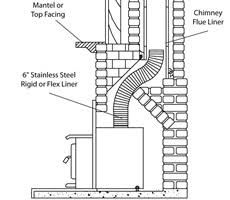 How Much Do Fireplace Inserts Cost by What Is A Rotary Sweep And How Much Does It Cost Wooden Sun