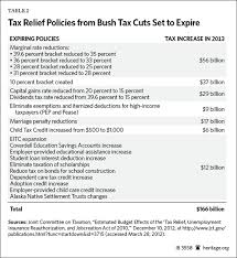 Best Sites To Post Your Resume by Taxmageddon Massive Tax Increase Coming In 2013 The Heritage