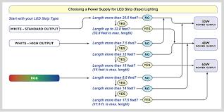 bulk led strip lights led strip lights dry white 100ft volt lighting