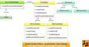 pattern design java builder design pattern in java javabrahman