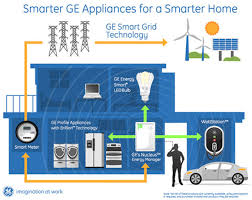 Smart Home Technology Ge Introduces Their Smart Home Technologies At Ces