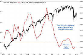 Big Red Flag China Is Becoming A Big Red Flag For U S Stocks Marketwatch