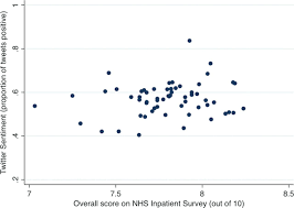 tweets about hospital quality a mixed methods study bmj quality