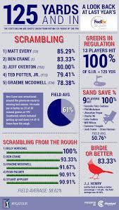 infographic 2014 fedex st jude classic