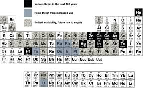 who developed modern periodic table the periodic table icon and inspiration philosophical
