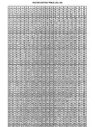 multiplication table up to 30 multiplication table 20 x 55