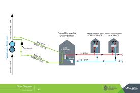 city unl partner to create unique renewable energy system at nic