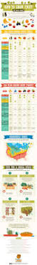 18 best gardening infographic images on pinterest plants