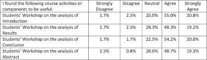 what is abstract in thesis thesis writing course students perceptions and attitudes toward v4n3tab5 deng
