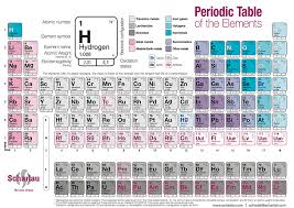 Oxidation Numbers On Periodic Table Periodic Table Labtools Scharlab S L The Lab Sourcing Group