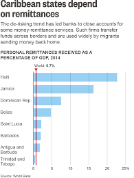 caribbean nations caught in crosshairs of u s bank crackdown