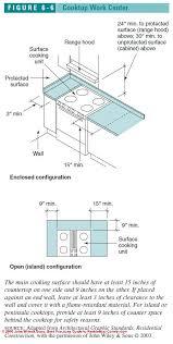 Dishwasher Dimensions Standard Size Home by Figure 6 1 Kitchen U0026 Bath Design C J Wiley S Bliss Kitchen