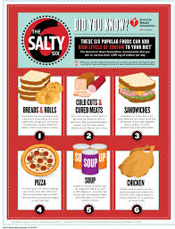 top 25 foods that add the most sodium to your diet sodium breakup