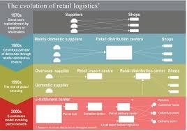 Webinar E Commerce Logistics Oct E Commerce Logistics The Evolution Of Logistics And Supply Chains