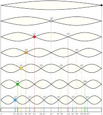 harmonic wikipedia