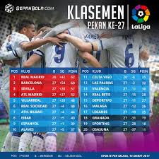 klasemen liga spanyol jornada 27 barcelona tersungkur real