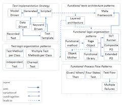 functional gui testing automation patterns