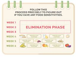 elimination diets infographic could giving up certain foods