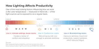 light bulb color spectrum how lighting affects the productivity of your workers blog mba unc