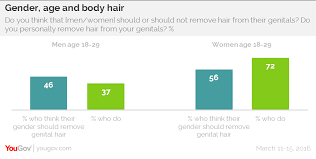 trimmed public hair pictures yougov young men expected to trim their pubic hair