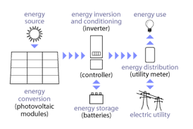 how solar electric technology works energy models com