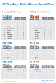 solomid guides infographic what if na lcs and eu lcs were still best of one