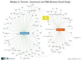 alibaba tencent tencent vs alibaba complex cross ownership structures cause