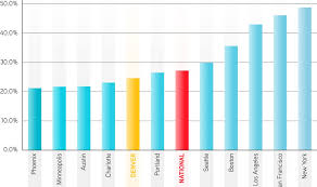 average rent us how do denver wages compare to denver rents colorado real