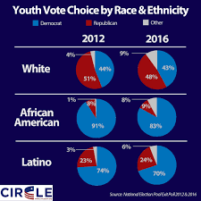 circle youth voting