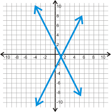parallel and perpendicular lines in the coordinate plane ck 12