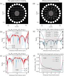 rotatable small permanent magnet array for ultra low field nuclear