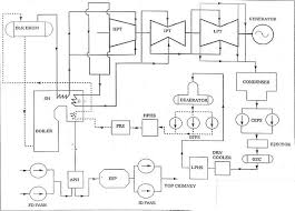 plant layout editor free download application of cfd in thermal power plants wikipedia