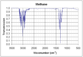 Standard Entropy Change Table Methane Data Page