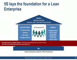 Lean 5s Powerpoint Presentation 5s Lean Workplace Concept Ppt 5s