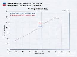 1989 acura integra b16 obd i ecu conversion turbo u0026amp high