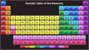 how is the modern periodic table organized periodic table hd wallpaper periodic table wallpaper pinterest