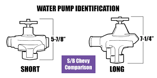 how to tell short from long water pump for Chevy Images?q=tbn:ANd9GcQn9xPxKLlS6ejU5oLRfpeObwbaxfw3a4k0TEsI1wC8jibi0DmE