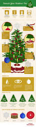 decorate your christmas tree in 7 easy steps discover